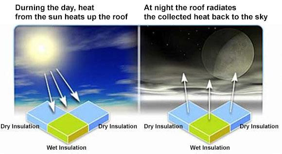 Radiant heat diagram